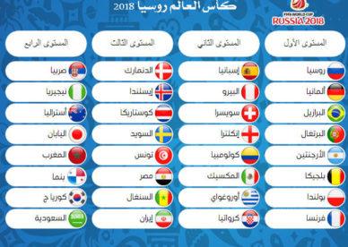 صور جدول تصفيات المنتخبات المتأهلة كأس العالم 2018-عالم الصور